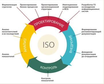 исследование процессов обеспечения качества: